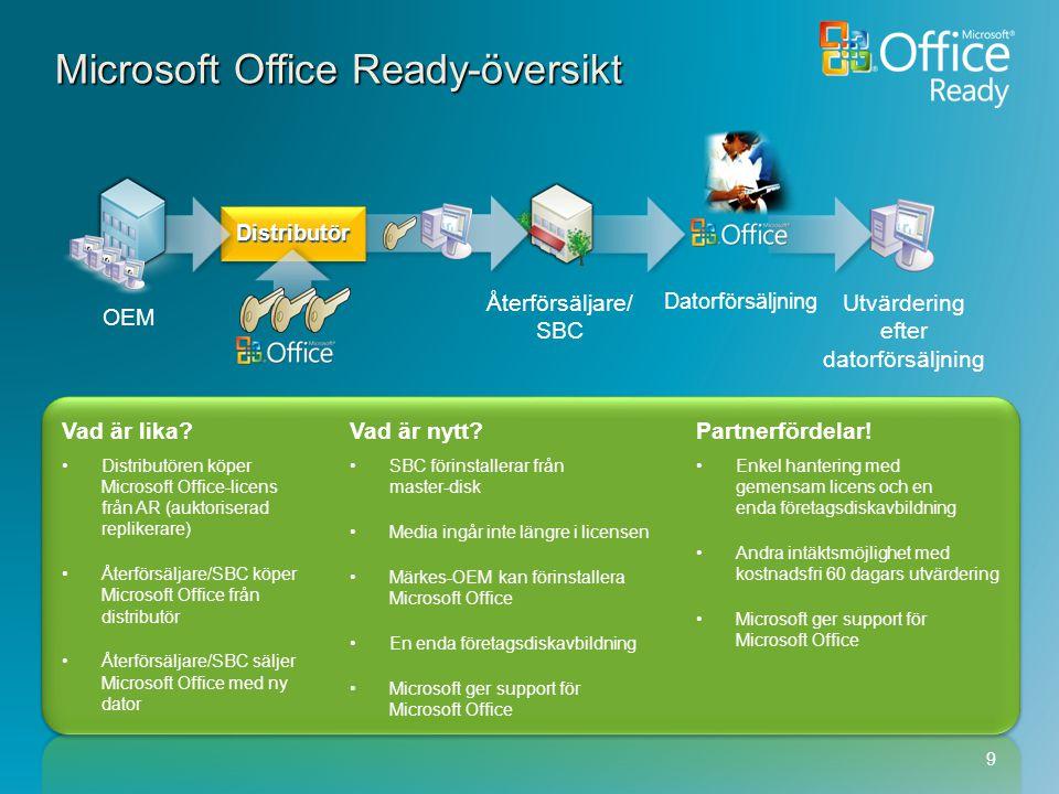 Vad är lika?Vad är nytt?Partnerfördelar! Distributören köper Microsoft Office-licens från AR (auktoriserad replikerare) Återförsäljare/SBC köper Micro