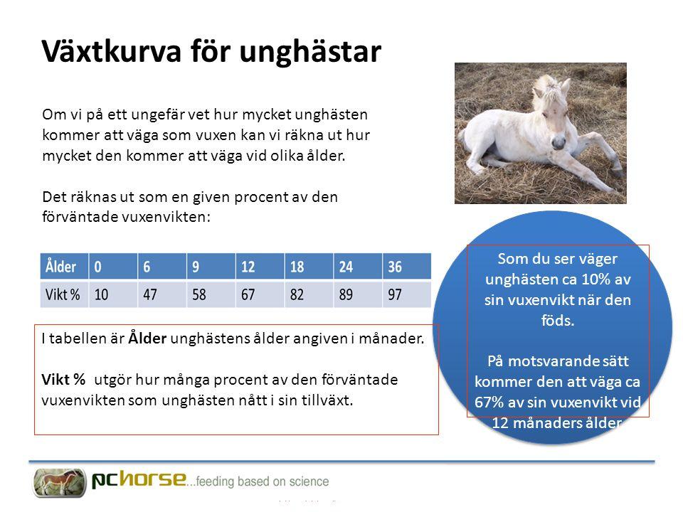 Växtkurva för unghästar Om vi på ett ungefär vet hur mycket unghästen kommer att väga som vuxen kan vi räkna ut hur mycket den kommer att väga vid olika ålder.