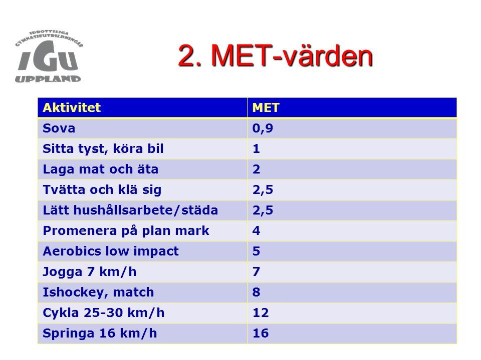2. MET-värden AktivitetMET Sova0,9 Sitta tyst, köra bil1 Laga mat och äta2 Tvätta och klä sig2,5 Lätt hushållsarbete/städa2,5 Promenera på plan mark4