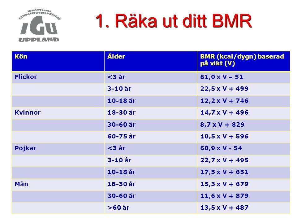 1. Räka ut ditt BMR KönÅlderBMR (kcal/dygn) baserad på vikt (V) Flickor<3 år61,0 x V – 51 3-10 år22,5 x V + 499 10-18 år12,2 x V + 746 Kvinnor18-30 år
