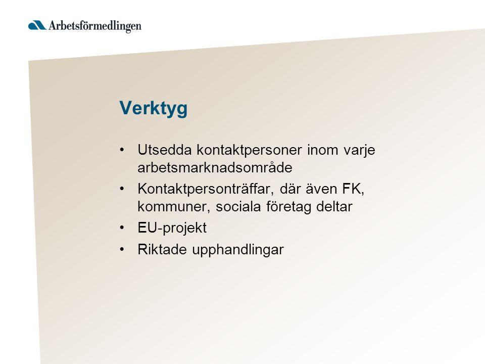 Verktyg Utsedda kontaktpersoner inom varje arbetsmarknadsområde Kontaktpersonträffar, där även FK, kommuner, sociala företag deltar EU-projekt Riktade