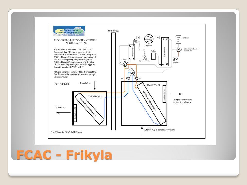 FCAC - Frikyla