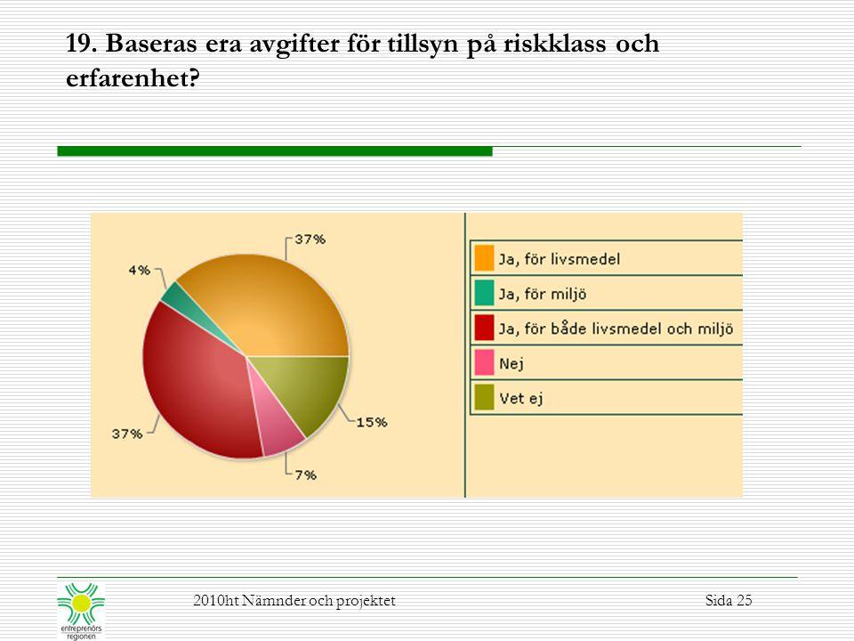 19. Baseras era avgifter för tillsyn på riskklass och erfarenhet? 2010ht Nämnder och projektetSida 25