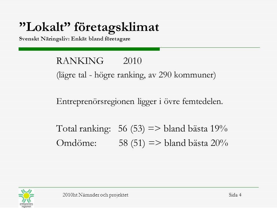 """""""Lokalt"""" företagsklimat Svenskt Näringsliv: Enkät bland företagare RANKING 2010 (lägre tal - högre ranking, av 290 kommuner) Entreprenörsregionen ligg"""