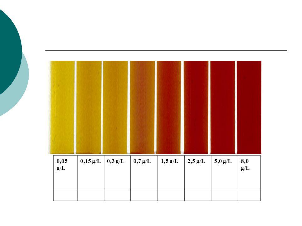 0,05 g/L 0,15 g/L0,3 g/L0,7 g/L1,5 g/L2,5 g/L5,0 g/L8,0 g/L