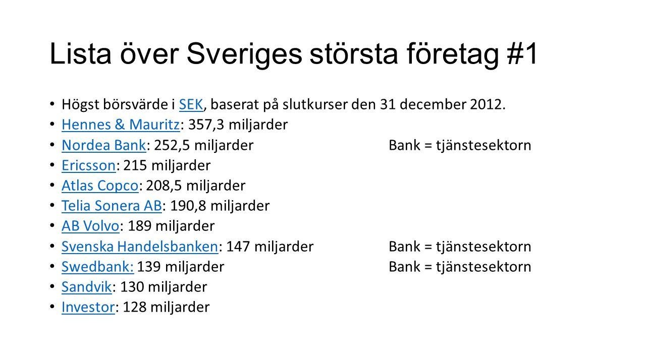 Lista över Sveriges största företag #1 Högst börsvärde i SEK, baserat på slutkurser den 31 december 2012.SEK Hennes & Mauritz: 357,3 miljarder Hennes