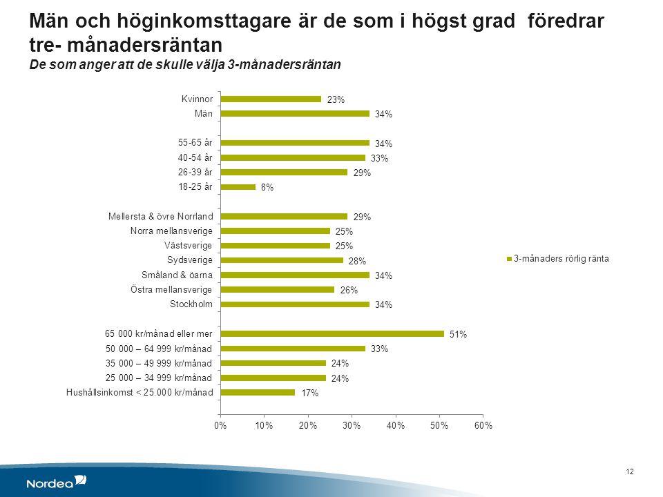 Män och höginkomsttagare är de som i högst grad föredrar tre- månadersräntan De som anger att de skulle välja 3-månadersräntan 12