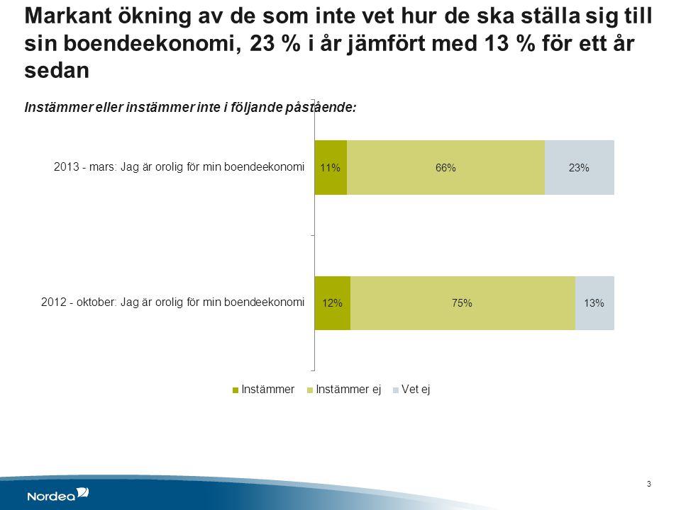Markant ökning av de som inte vet hur de ska ställa sig till sin boendeekonomi, 23 % i år jämfört med 13 % för ett år sedan Instämmer eller instämmer inte i följande påstående: 3