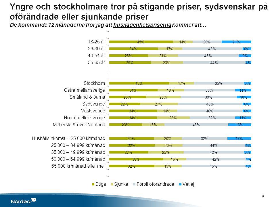 Yngre och stockholmare tror på stigande priser, sydsvenskar på oförändrade eller sjunkande priser De kommande 12 månaderna tror jag att hus/lägenhetspriserna kommer att… 8