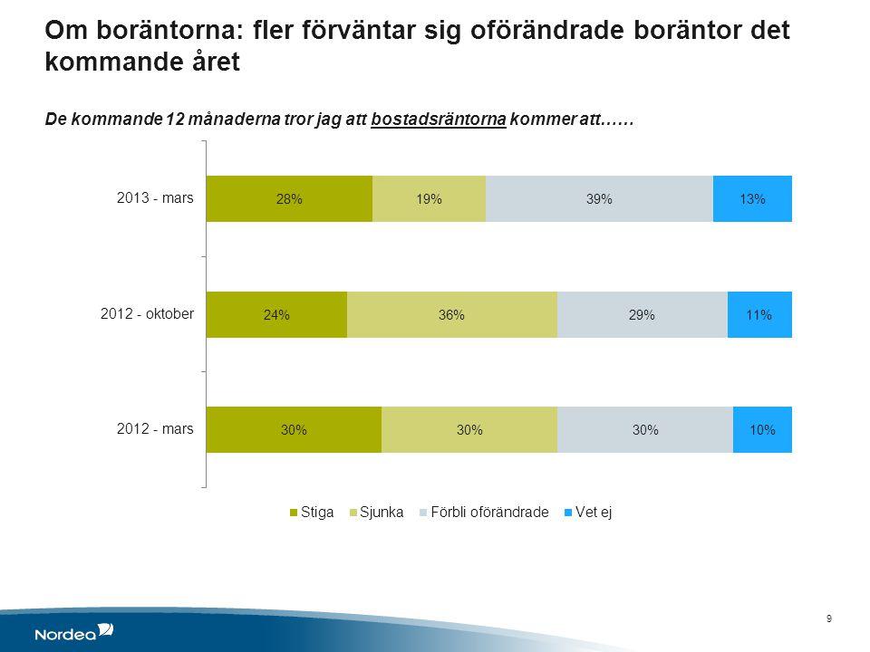 Om boräntorna: fler förväntar sig oförändrade boräntor det kommande året De kommande 12 månaderna tror jag att bostadsräntorna kommer att…… 9