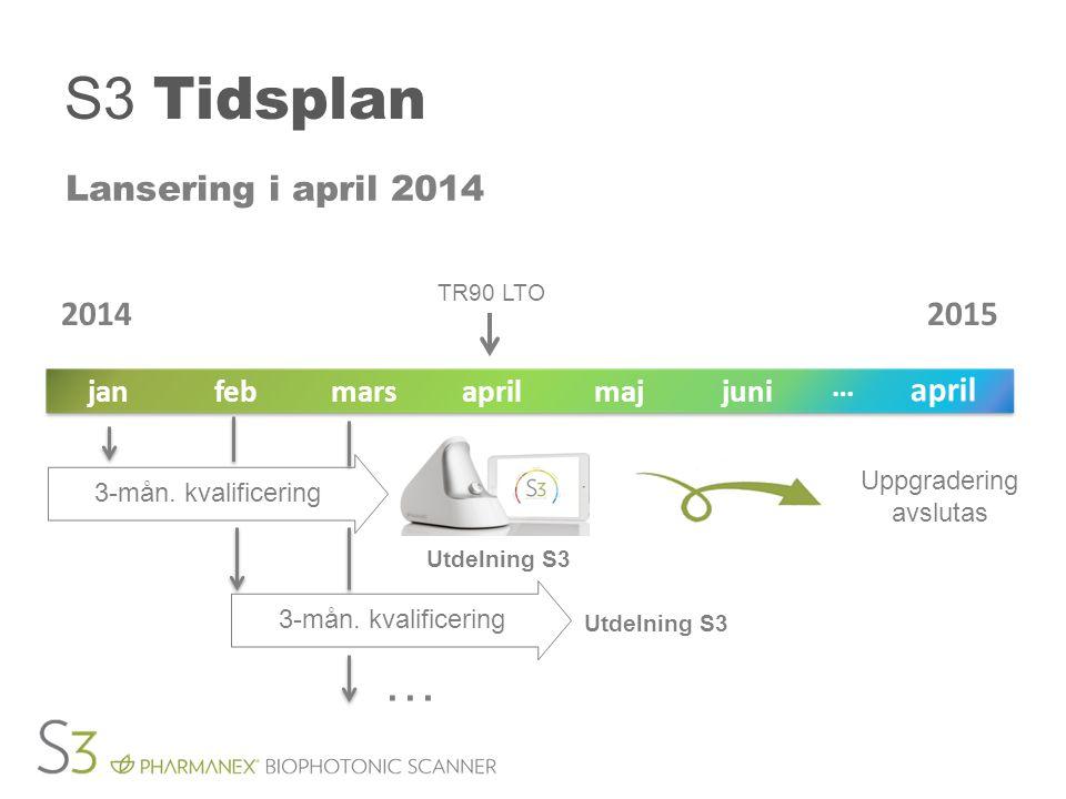 S3 Tidsplan Lansering i april 2014 TR90 LTO Uppgradering avslutas junimajaprilmarsfebjan april … 20142015 Utdelning S3 3-mån.