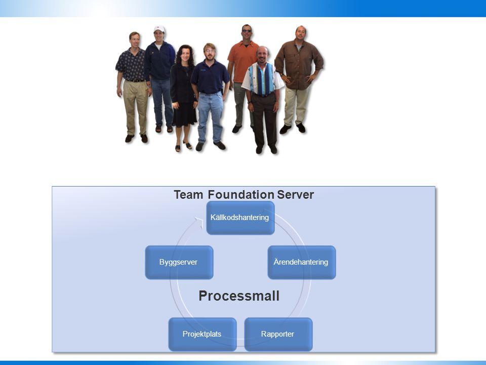 Team Foundation Server Källkodshantering Ärendehantering Rapporter Projektplatser SharePoint Team System Web Access Byggserver