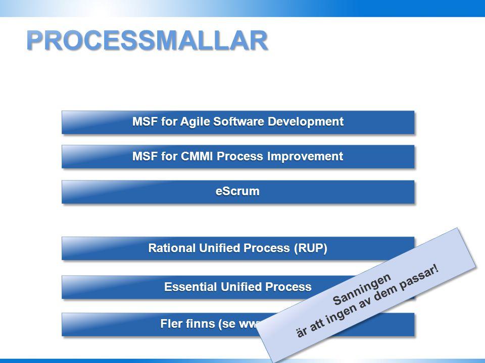 Team Foundation Server KällkodshanteringÄrendehanteringRapporterProjektplatsByggserver Processmall