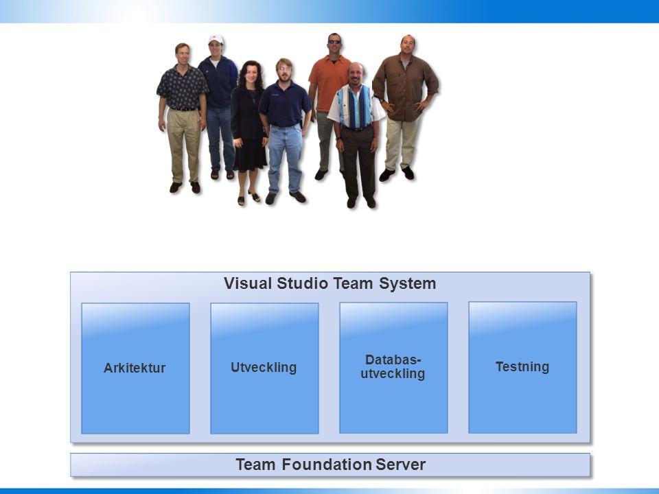 Specifika Ärendetyper Ett antal fördefinierade Ärenden RapporterRapporter DokumentmallarDokumentmallar Iterationer och Projektindelning Processbeskriv