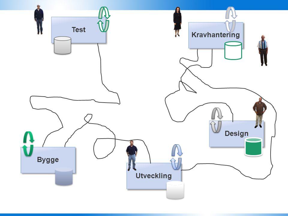 Test Kravhantering Design Utveckling Bygge