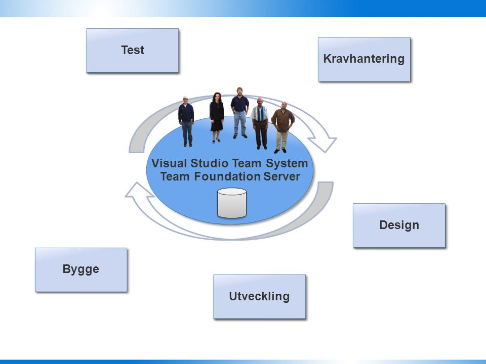 Test Kravhantering Design Bygge Visual Studio Team System Team Foundation Server Visual Studio Team System Team Foundation Server Test Kravhantering Design Utveckling Bygge