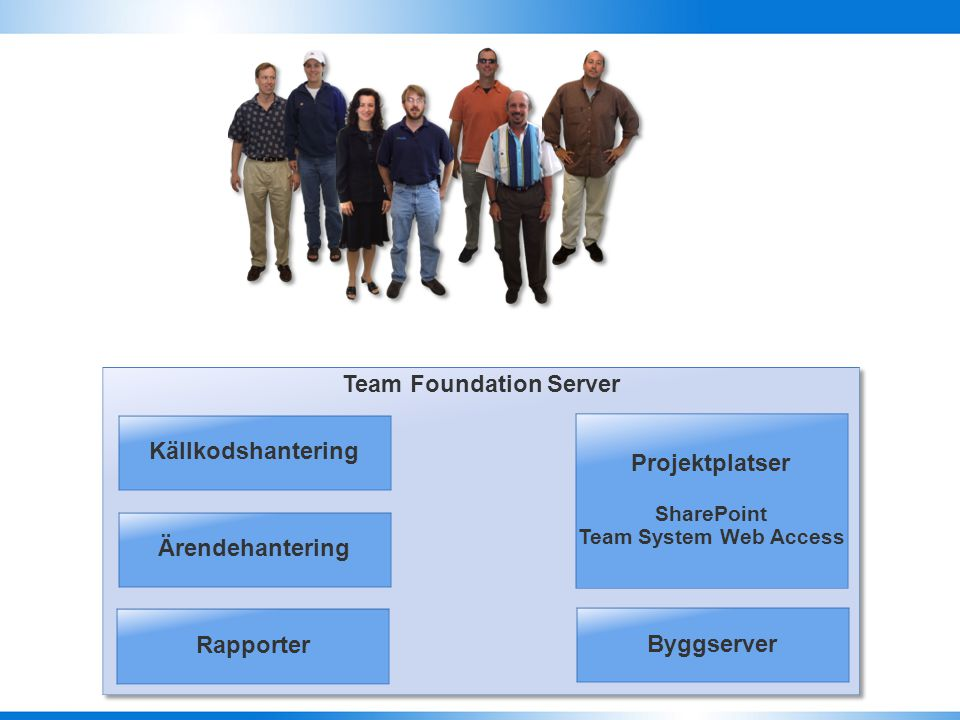 Test Kravhantering Design Bygge Visual Studio Team System Team Foundation Server Visual Studio Team System Team Foundation Server Test Kravhantering D