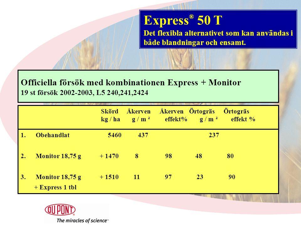 Officiella försök med kombinationen Express + Monitor 19 st försök 2002-2003, L5 240,241,2424 Skörd Åkerven Åkerven Örtogräs Örtogräs kg / ha g / m ² effekt% g / m ² effekt % 1.Obehandlat 5460 437 237 2.Monitor 18,75 g + 1470 8 98 48 80 3.Monitor 18,75 g + 1510 11 97 23 90 + Express 1 tbl Express ® 50 T Det flexibla alternativet som kan användas i både blandningar och ensamt.