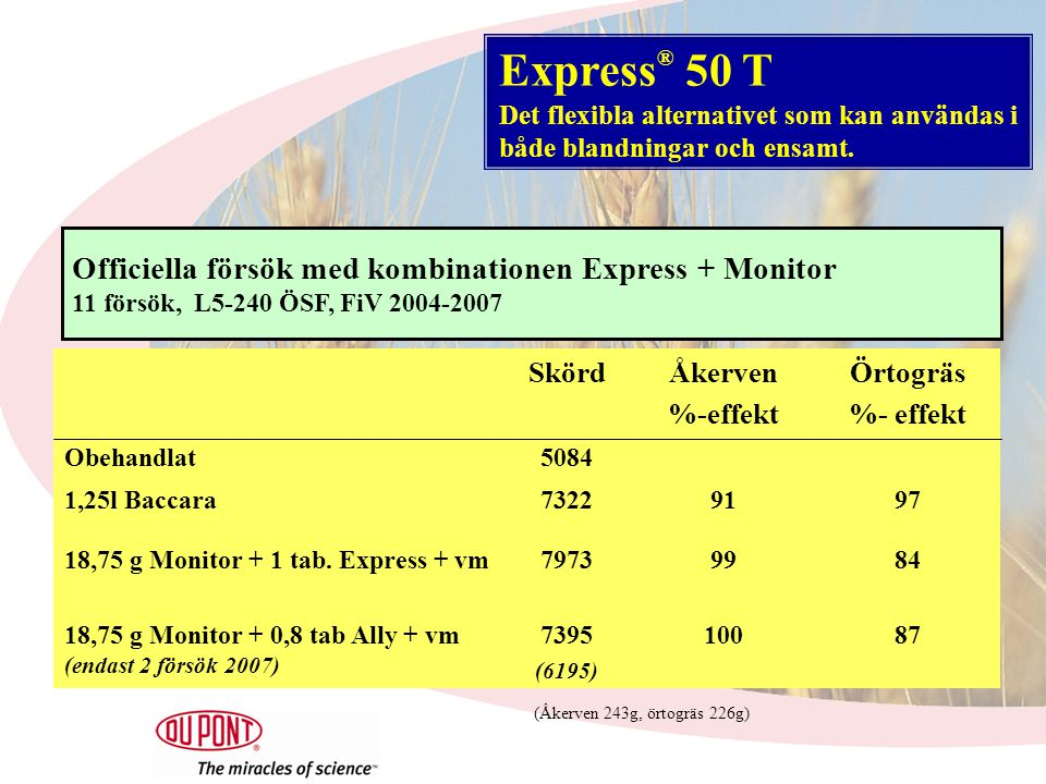 SkördÅkerven %-effekt Örtogräs %- effekt Obehandlat5084 1,25l Baccara73229197 18,75 g Monitor + 1 tab.