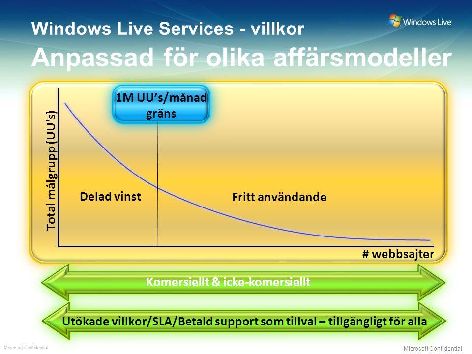 Microsoft Confidential Windows Live Services - villkor Anpassad för olika affärsmodeller Fritt användande Delad vinst 1M UU's/månad gräns Total målgrupp (UU s) Utökade villkor/SLA/Betald support som tillval – tillgängligt för alla Komersiellt & icke-komersiellt # webbsajter