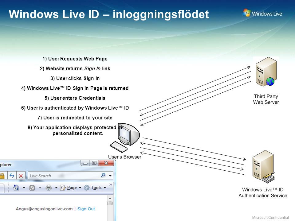 Microsoft Confidential Windows Live ID – inloggningsflödet 1) User Requests Web Page 2) Website returns Sign In link 3) User clicks Sign In 4) Windows Live™ ID Sign In Page is returned 5) User enters Credentials 6) User is authenticated by Windows Live™ ID 7) User is redirected to your site 8) Your application displays protected or personalized content.