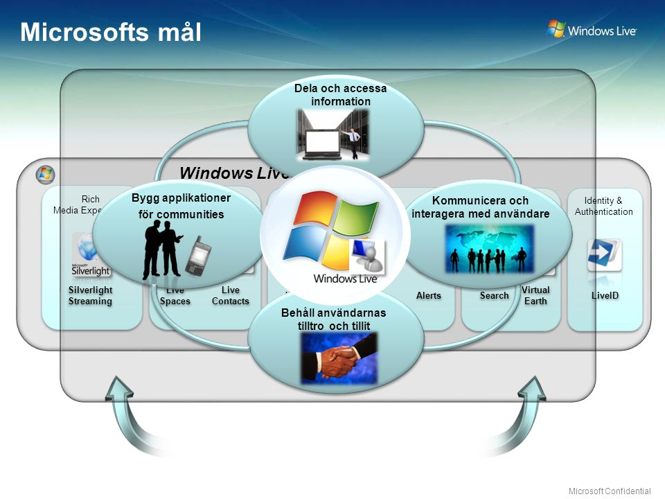 Microsoft Confidential Windows Live Platform Flexible Monetization Options Tools Microsoft Live Platform Rich Media Experiences Rich Media Experiences Store & Share Find & Locate Find & Locate Identity & Authentication Identity & Authentication Silverlight Streaming Live Spaces Virtual Earth LiveID Live Contacts Search Communicate & Stay Connected Communicate & Stay Connected Alerts PopFly Expressions Visual Studio Terms of Use Simple & Consistent Training & SupportService Level AgreementsFlexible Monetization Offerings SharePoint Designer IM & Presence Platform Commerce Agents Service APIs & Controls Expo