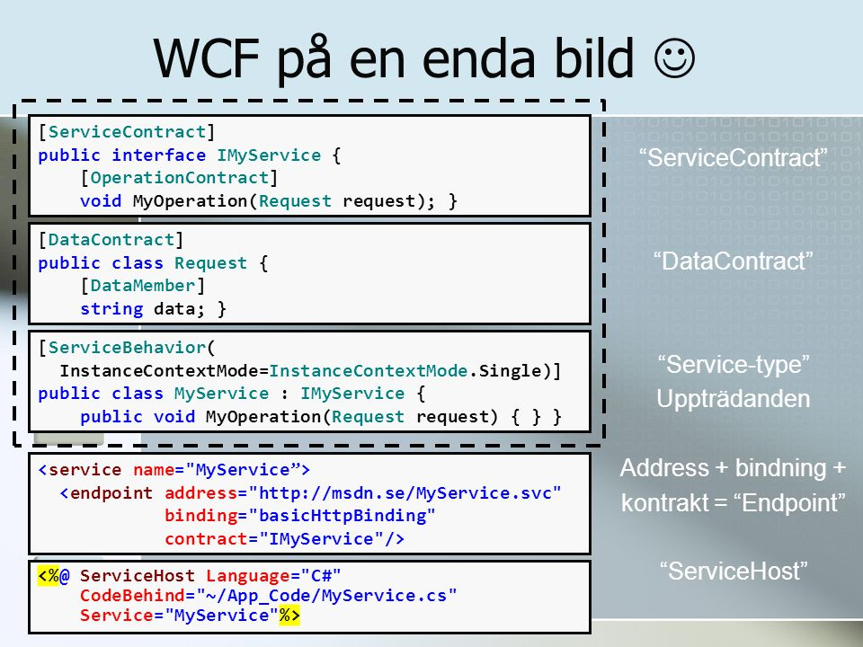 WCF på en enda bild ServiceContract DataContract Service-type Uppträdanden Address + bindning + kontrakt = Endpoint ServiceHost [ServiceContract] public interface IMyService { [OperationContract] void MyOperation(Request request); } public class MyService : IMyService { public void MyOperation(Request request) { } } [DataContract] public class Request { [DataMember] string data; } [ServiceBehavior( InstanceContextMode=InstanceContextMode.Single)]