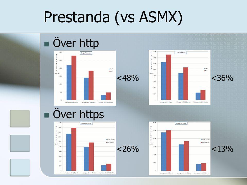 Prestanda (vs ASMX) Över http Över https <48% <26% <36% <13%