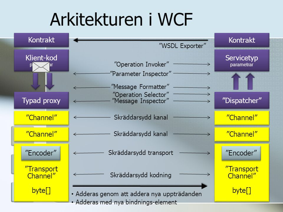 Arkitekturen i WCF Kontrakt Klient-kod parametrar Klient-kod parametrar Typad proxy Channel Transport Channel byte[] Transport Channel byte[] Encoder Kontrakt Servicetyp parametrar Servicetyp parametrar Dispatcher Channel Transport Channel byte[] Transport Channel byte[] Encoder WSDL Exporter Adderas genom att addera nya uppträdanden Skräddarsydd kanal Skräddarsydd transport Skräddarsydd kodning Parameter Inspector Message Formatter Message Inspector Operation Invoker Operation Selector Adderas med nya bindnings-element