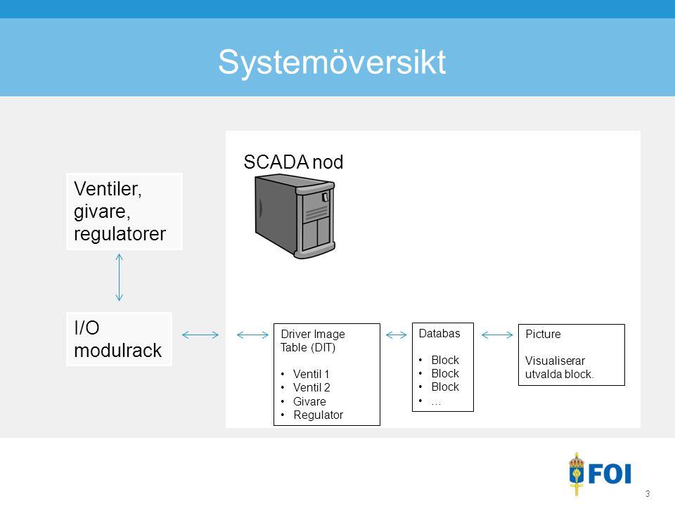 3 Ventiler, givare, regulatorer Systemöversikt I/O modulrack SCADA nod Driver Image Table (DIT) Ventil 1 Ventil 2 Givare Regulator Databas Block … Picture Visualiserar utvalda block.