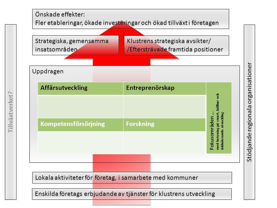 Önskade effekter: Fler etableringar, ökade investeringar och ökad tillväxt i företagen Önskade effekter: Fler etableringar, ökade investeringar och ökad tillväxt i företagen Strategiska, gemensamma insatsområden Uppdragen Klustrens strategiska avsikter/ /Eftersträvade framtida positioner Klustrens strategiska avsikter/ /Eftersträvade framtida positioner AffärsutvecklingEntreprenörskap Fokusområden … med betoning på smart, hållbar och inkluderande utveckling KompetensförsörjningForskning Lokala aktiviteter för företag, i samarbete med kommuner Enskilda företags erbjudande av tjänster för klustrens utveckling Stödjande regionala organisationer Tillväxtverket