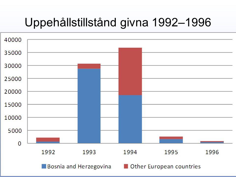 Uppehållstillstånd givna 1992–1996
