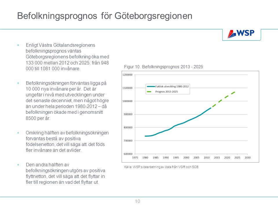 Befolkningsprognos för Göteborgsregionen  Enligt Västra Götalandsregionens befolkningsprognos väntas Göteborgsregionens befolkning öka med 133 000 me