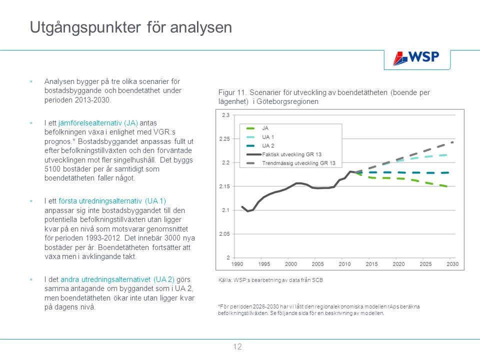 Utgångspunkter för analysen  Analysen bygger på tre olika scenarier för bostadsbyggande och boendetäthet under perioden 2013-2030.  I ett jämförelse