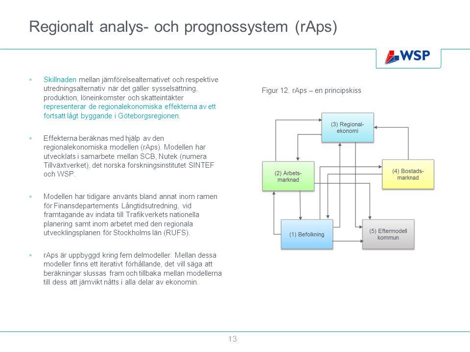 Regionalt analys- och prognossystem (rAps)  Skillnaden mellan jämförelsealternativet och respektive utredningsalternativ när det gäller sysselsättnin