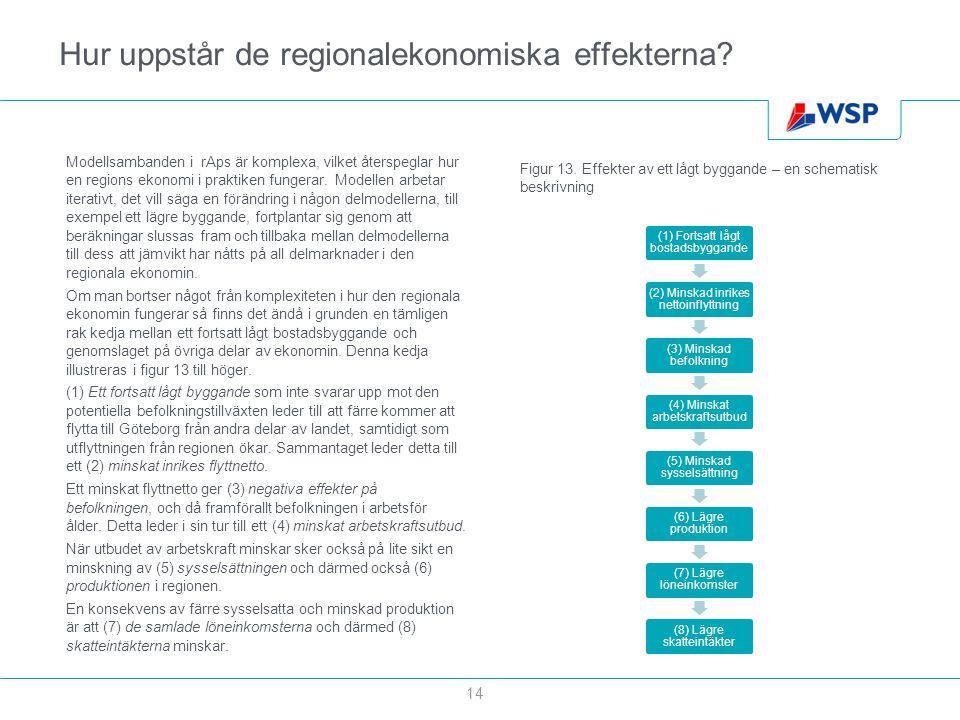 Hur uppstår de regionalekonomiska effekterna? (1) Fortsatt lågt bostadsbyggande (2) Minskad inrikes nettoinflyttning (3) Minskad befolkning (4) Minska