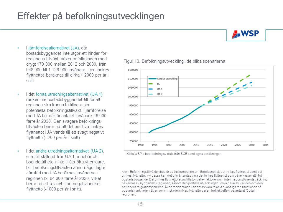 Effekter på befolkningsutvecklingen  I jämförelsealternativet (JA), där bostadsbyggandet inte utgör ett hinder för regionens tillväxt, växer befolkni