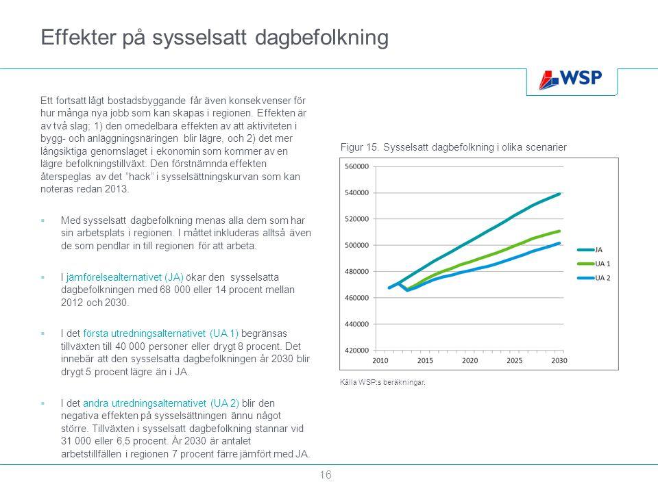 Effekter på sysselsatt dagbefolkning Ett fortsatt lågt bostadsbyggande får även konsekvenser för hur många nya jobb som kan skapas i regionen. Effekte