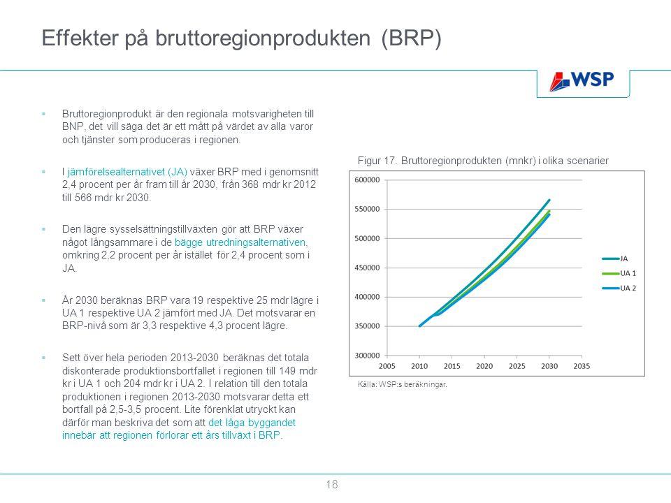 Effekter på bruttoregionprodukten (BRP)  Bruttoregionprodukt är den regionala motsvarigheten till BNP, det vill säga det är ett mått på värdet av all