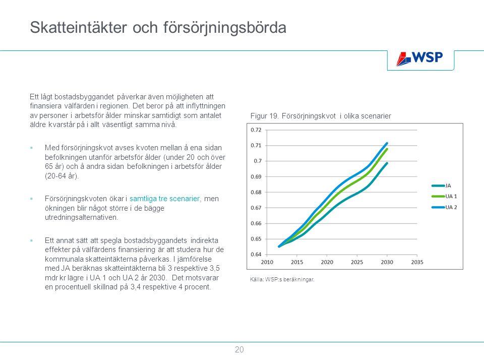 Skatteintäkter och försörjningsbörda Ett lågt bostadsbyggandet påverkar även möjligheten att finansiera välfärden i regionen. Det beror på att inflytt