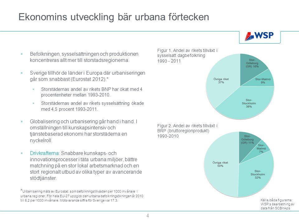 Ekonomins utveckling bär urbana förtecken  Befolkningen, sysselsättningen och produktionen koncentreras allt mer till storstadsregionerna.  Sverige