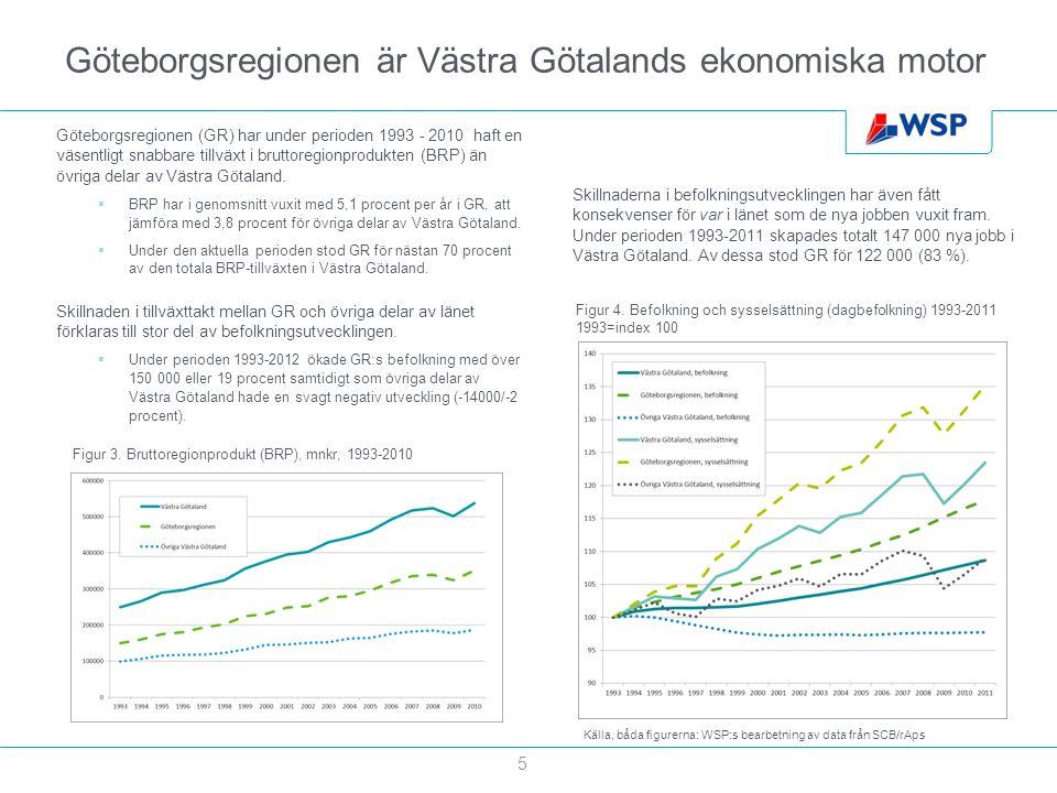 Göteborgsregionen är Västra Götalands ekonomiska motor Göteborgsregionen (GR) har under perioden 1993 - 2010 haft en väsentligt snabbare tillväxt i br