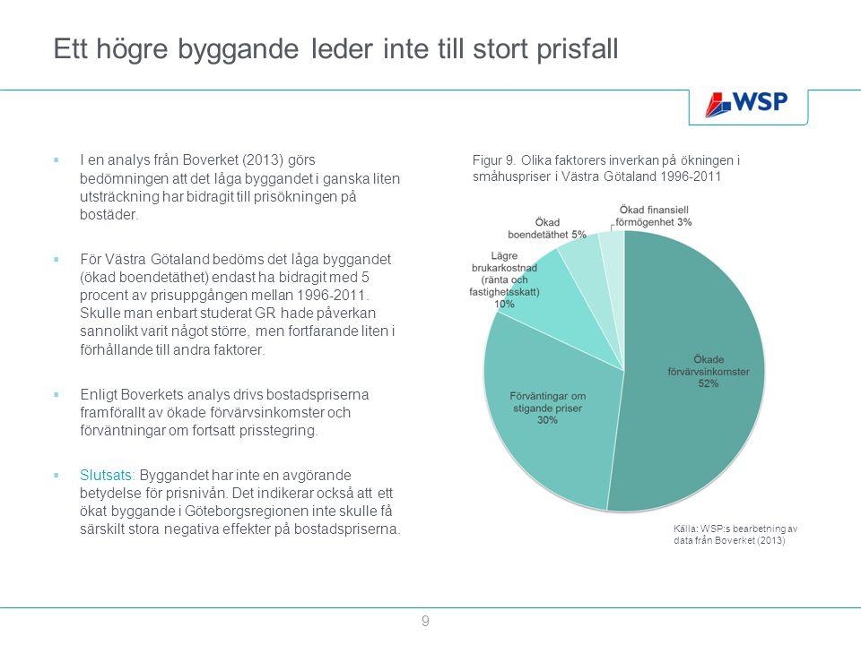 Ett högre byggande leder inte till stort prisfall  I en analys från Boverket (2013) görs bedömningen att det låga byggandet i ganska liten utsträckni