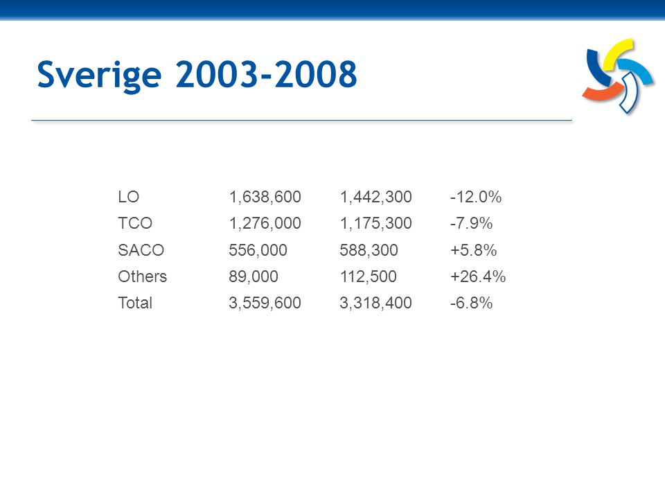 Sverige 2003-2008 LO1,638,6001,442,300-12.0% TCO1,276,0001,175,300-7.9% SACO556,000588,300+5.8% Others89,000112,500+26.4% Total3,559,6003,318,400-6.8%