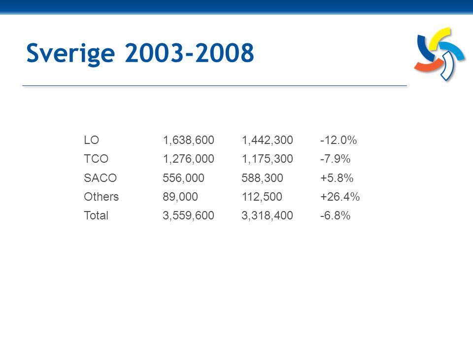 Finland 2003-2008 SAK1,057,0001,046,445-1.0% STTK601,000640,000+6.5% AKAVA449,000540,000+20.3% Total2,107,0002,226,445+5.7%