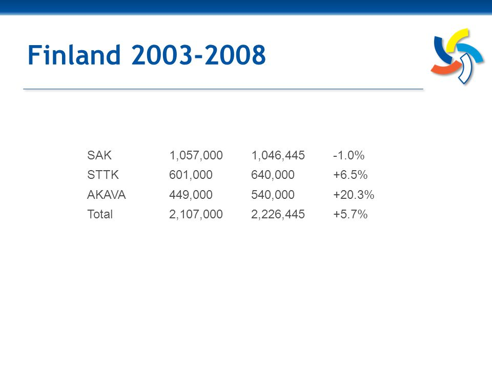 Danmark 2003-2008 LO1,197,0001,017,000-15.0% FTF362,300359,300-0.8% AC178,500174,100-2.5% LH76,50076,200-0.4% Others76,400202,100+164.5% Total1,890,7001,828,700-3.3%