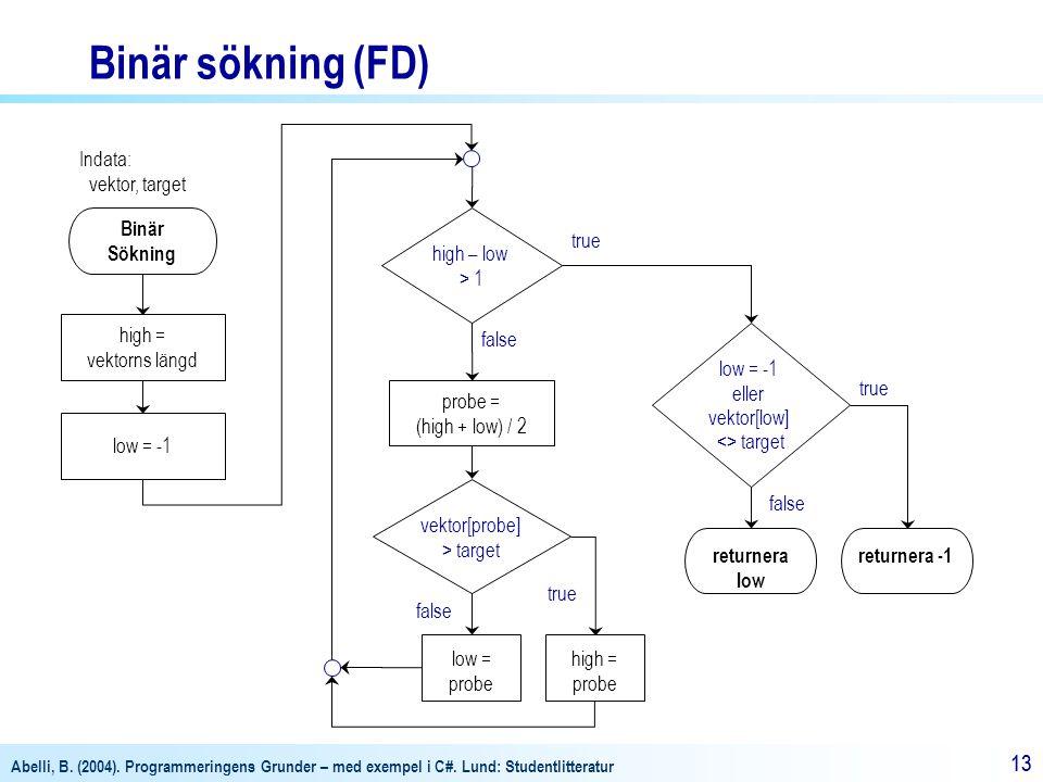 Abelli, B. (2004). Programmeringens Grunder – med exempel i C#. Lund: Studentlitteratur 13 Binär Sökning Indata: vektor, target returnera -1 high – lo