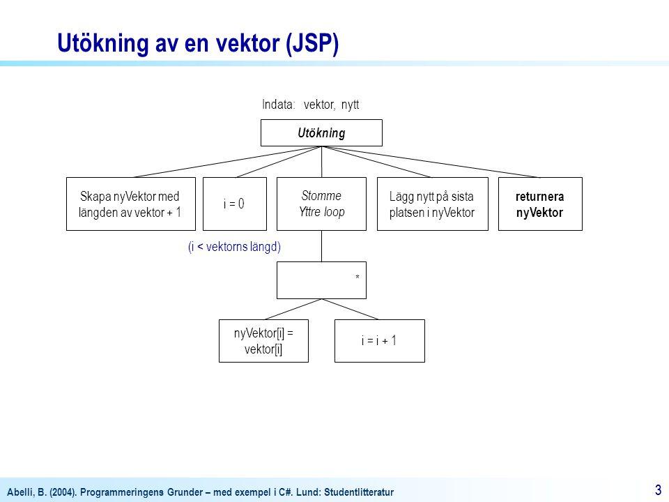 Abelli, B. (2004). Programmeringens Grunder – med exempel i C#. Lund: Studentlitteratur 33 Indata: vektor, nytt Skapa nyVektor med längden av vektor +