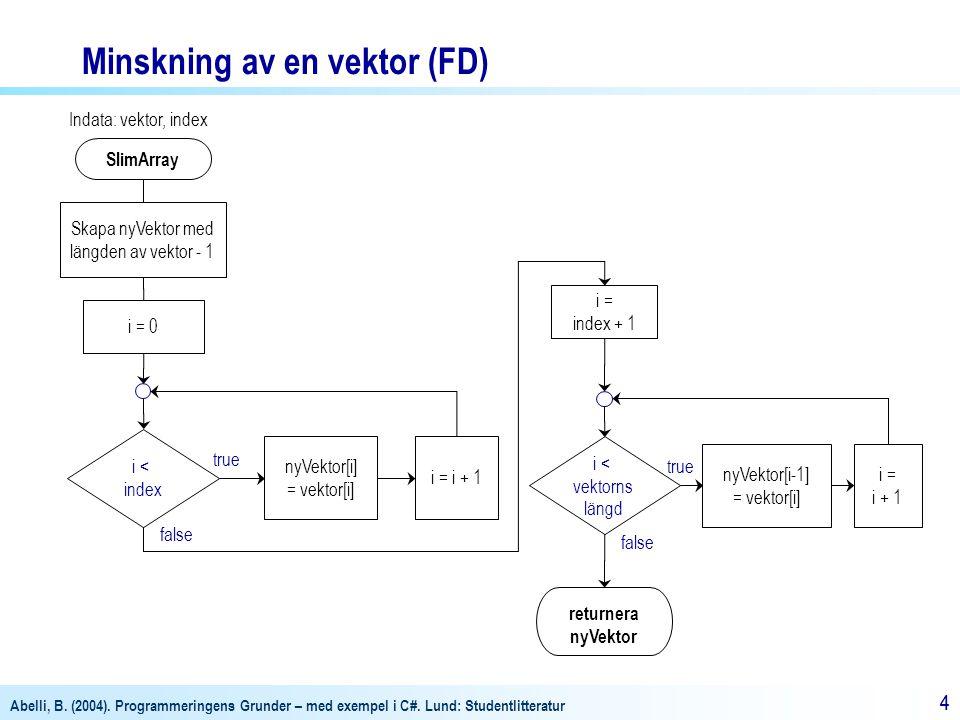 Abelli, B. (2004). Programmeringens Grunder – med exempel i C#. Lund: Studentlitteratur 44 SlimArray Indata: vektor, index Skapa nyVektor med längden