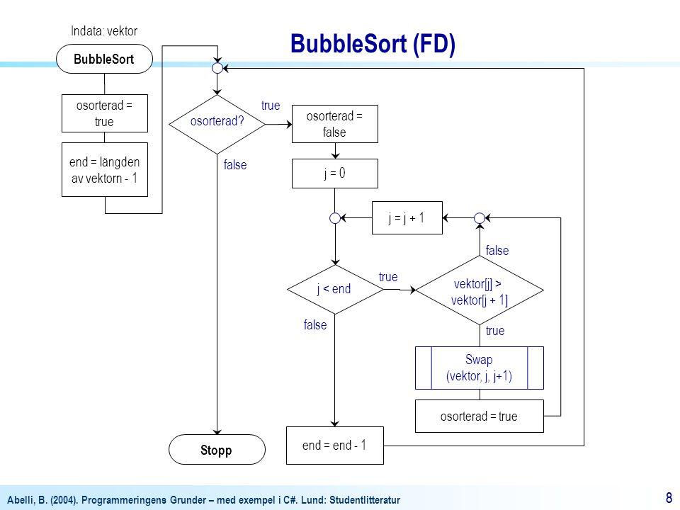Abelli, B. (2004). Programmeringens Grunder – med exempel i C#. Lund: Studentlitteratur 88 BubbleSort Indata: vektor osorterad = true end = längden av
